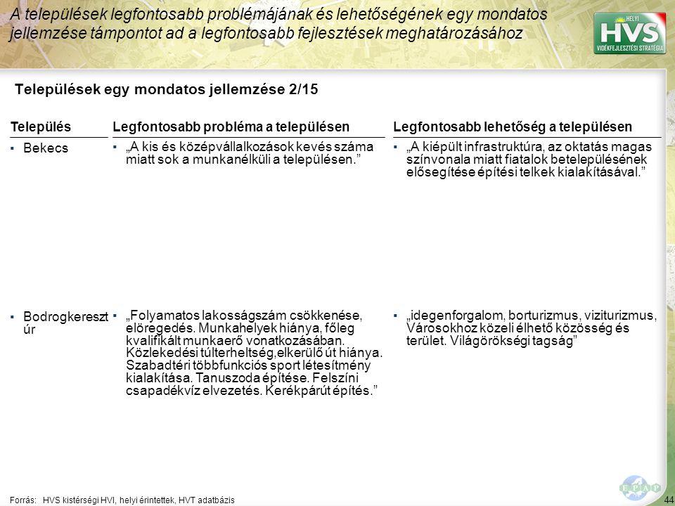 """44 Települések egy mondatos jellemzése 2/15 A települések legfontosabb problémájának és lehetőségének egy mondatos jellemzése támpontot ad a legfontosabb fejlesztések meghatározásához Forrás:HVS kistérségi HVI, helyi érintettek, HVT adatbázis TelepülésLegfontosabb probléma a településen ▪Bekecs ▪""""A kis és középvállalkozások kevés száma miatt sok a munkanélküli a településen. ▪Bodrogkereszt úr ▪""""Folyamatos lakosságszám csökkenése, elöregedés."""