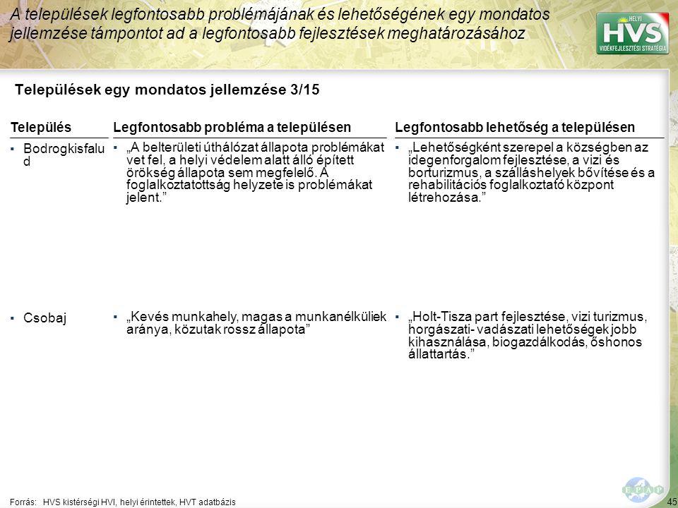 """45 Települések egy mondatos jellemzése 3/15 A települések legfontosabb problémájának és lehetőségének egy mondatos jellemzése támpontot ad a legfontosabb fejlesztések meghatározásához Forrás:HVS kistérségi HVI, helyi érintettek, HVT adatbázis TelepülésLegfontosabb probléma a településen ▪Bodrogkisfalu d ▪""""A belterületi úthálózat állapota problémákat vet fel, a helyi védelem alatt álló épített örökség állapota sem megfelelő."""