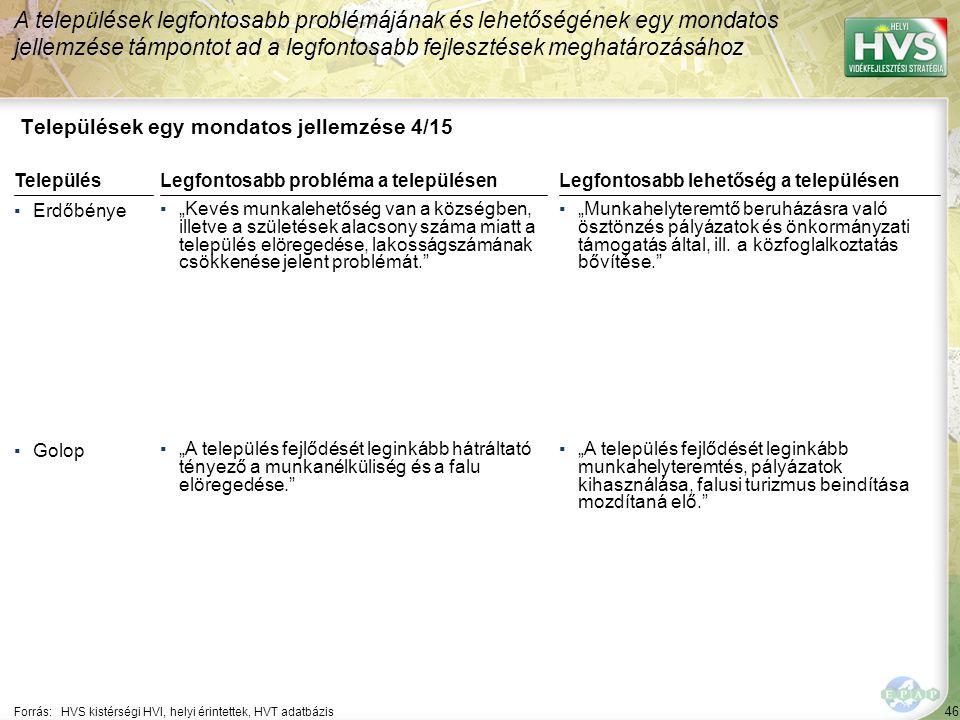 """46 Települések egy mondatos jellemzése 4/15 A települések legfontosabb problémájának és lehetőségének egy mondatos jellemzése támpontot ad a legfontosabb fejlesztések meghatározásához Forrás:HVS kistérségi HVI, helyi érintettek, HVT adatbázis TelepülésLegfontosabb probléma a településen ▪Erdőbénye ▪""""Kevés munkalehetőség van a községben, illetve a születések alacsony száma miatt a település elöregedése, lakosságszámának csökkenése jelent problémát. ▪Golop ▪""""A település fejlődését leginkább hátráltató tényező a munkanélküliség és a falu elöregedése. Legfontosabb lehetőség a településen ▪""""Munkahelyteremtő beruházásra való ösztönzés pályázatok és önkormányzati támogatás által, ill."""