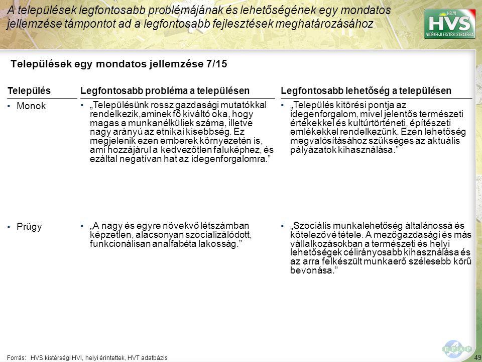 """49 Települések egy mondatos jellemzése 7/15 A települések legfontosabb problémájának és lehetőségének egy mondatos jellemzése támpontot ad a legfontosabb fejlesztések meghatározásához Forrás:HVS kistérségi HVI, helyi érintettek, HVT adatbázis TelepülésLegfontosabb probléma a településen ▪Monok ▪""""Településünk rossz gazdasági mutatókkal rendelkezik,aminek fő kiváltó oka, hogy magas a munkanélküliek száma, illetve nagy arányú az etnikai kisebbség."""