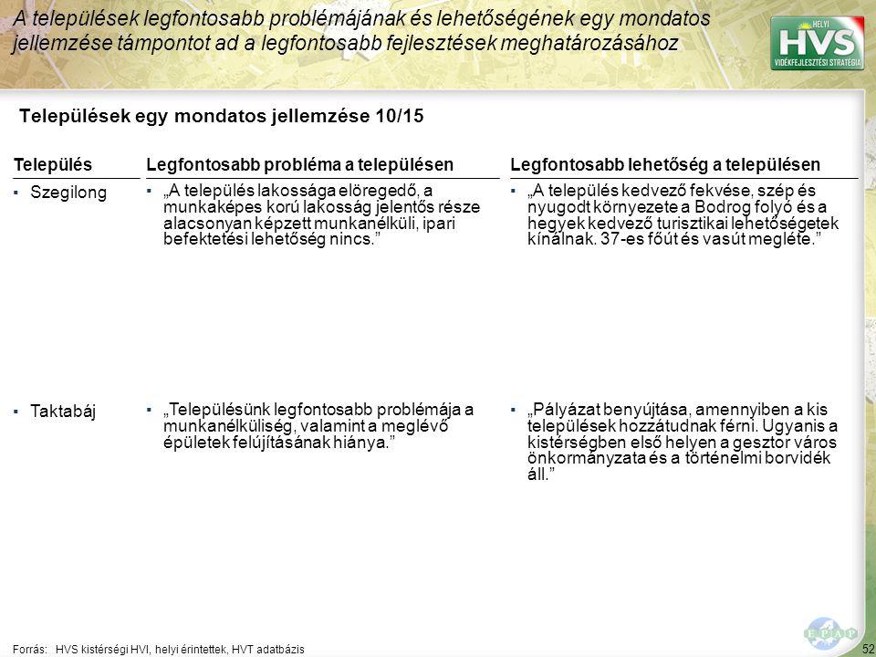 """52 Települések egy mondatos jellemzése 10/15 A települések legfontosabb problémájának és lehetőségének egy mondatos jellemzése támpontot ad a legfontosabb fejlesztések meghatározásához Forrás:HVS kistérségi HVI, helyi érintettek, HVT adatbázis TelepülésLegfontosabb probléma a településen ▪Szegilong ▪""""A település lakossága elöregedő, a munkaképes korú lakosság jelentős része alacsonyan képzett munkanélküli, ipari befektetési lehetőség nincs. ▪Taktabáj ▪""""Településünk legfontosabb problémája a munkanélküliség, valamint a meglévő épületek felújításának hiánya. Legfontosabb lehetőség a településen ▪""""A település kedvező fekvése, szép és nyugodt környezete a Bodrog folyó és a hegyek kedvező turisztikai lehetőségetek kínálnak."""