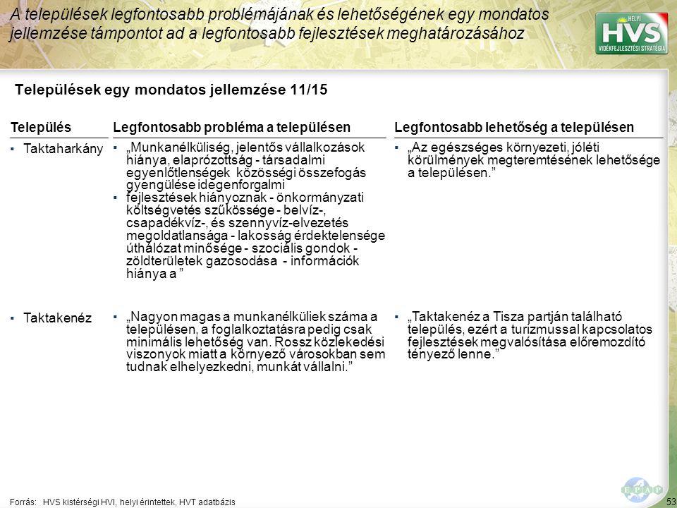 53 Települések egy mondatos jellemzése 11/15 A települések legfontosabb problémájának és lehetőségének egy mondatos jellemzése támpontot ad a legfonto