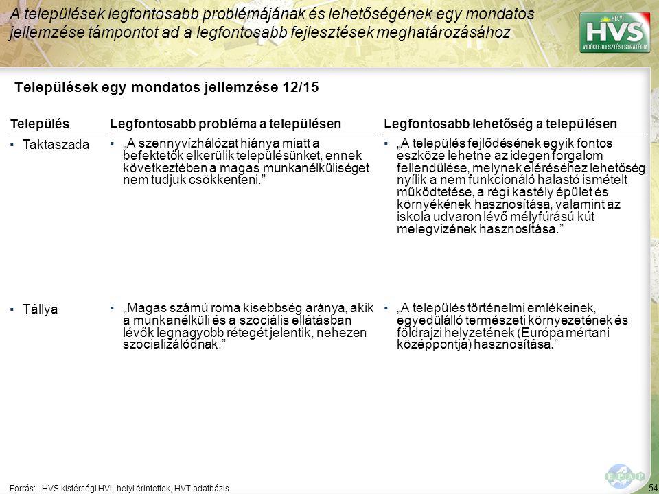 54 Települések egy mondatos jellemzése 12/15 A települések legfontosabb problémájának és lehetőségének egy mondatos jellemzése támpontot ad a legfonto