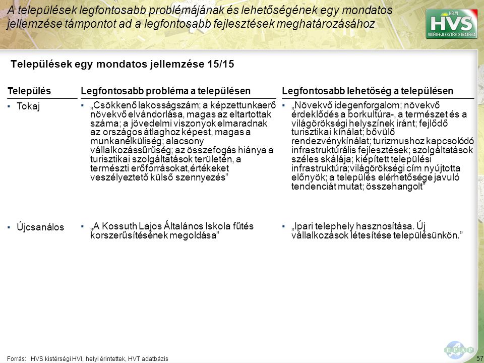 """57 Települések egy mondatos jellemzése 15/15 A települések legfontosabb problémájának és lehetőségének egy mondatos jellemzése támpontot ad a legfontosabb fejlesztések meghatározásához Forrás:HVS kistérségi HVI, helyi érintettek, HVT adatbázis TelepülésLegfontosabb probléma a településen ▪Tokaj ▪""""Csökkenő lakosságszám; a képzettunkaerő növekvő elvándorlása, magas az eltartottak száma; a jövedelmi viszonyok elmaradnak az országos átlaghoz képest, magas a munkanélküliség; alacsony vállalkozássűrűség; az összefogás hiánya a turisztikai szolgáltatások területén, a természti erőforrásokat,értékeket veszélyeztető külső szennyezés ▪Újcsanálos ▪""""A Kossuth Lajos Általános Iskola fűtés korszerűsítésének megoldása Legfontosabb lehetőség a településen ▪""""Növekvő idegenforgalom; növekvő érdeklődés a borkultúra-, a természet és a világörökségi helyszínek iránt; fejlődő turisztikai kínálat; bővülő rendezvénykínálat; turizmushoz kapcsolódó infrastruktúrális fejlesztések; szolgáltatások széles skálája; kiépített települési infrastruktúra;világörökségi cím nyújtotta előnyök; a település elérhetősége javuló tendenciát mutat; összehangolt ▪""""Ipari telephely hasznosítása."""