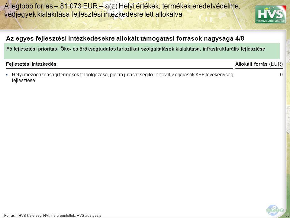 63 ▪Helyi mezőgazdasági termékek feldolgozása, piacra jutását segítő innovatív eljárások K+F tevékenység fejlesztése Forrás:HVS kistérségi HVI, helyi érintettek, HVS adatbázis Az egyes fejlesztési intézkedésekre allokált támogatási források nagysága 4/8 A legtöbb forrás – 81,073 EUR – a(z) Helyi értékek, termékek eredetvédelme, védjegyek kialakítása fejlesztési intézkedésre lett allokálva Fejlesztési intézkedés Fő fejlesztési prioritás: Öko- és örökségtudatos turisztikai szolgáltatások kialakítása, infrastrukturális fejlesztése Allokált forrás (EUR) 0