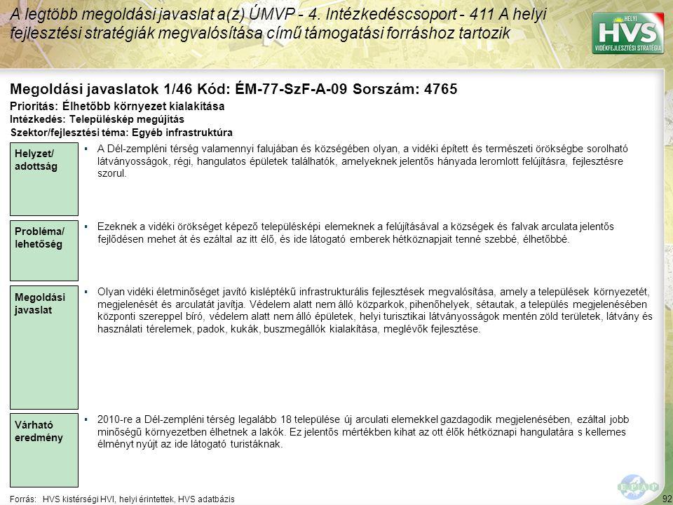 92 Forrás:HVS kistérségi HVI, helyi érintettek, HVS adatbázis Megoldási javaslatok 1/46 Kód: ÉM-77-SzF-A-09 Sorszám: 4765 A legtöbb megoldási javaslat a(z) ÚMVP - 4.