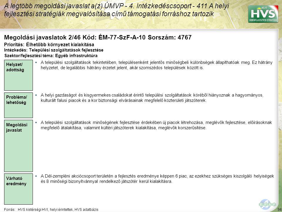 94 Forrás:HVS kistérségi HVI, helyi érintettek, HVS adatbázis Megoldási javaslatok 2/46 Kód: ÉM-77-SzF-A-10 Sorszám: 4767 A legtöbb megoldási javaslat