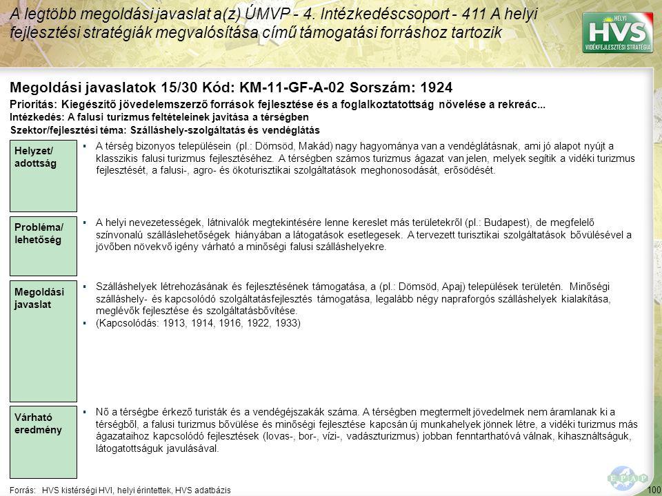 100 Forrás:HVS kistérségi HVI, helyi érintettek, HVS adatbázis Megoldási javaslatok 15/30 Kód: KM-11-GF-A-02 Sorszám: 1924 A legtöbb megoldási javaslat a(z) ÚMVP - 4.