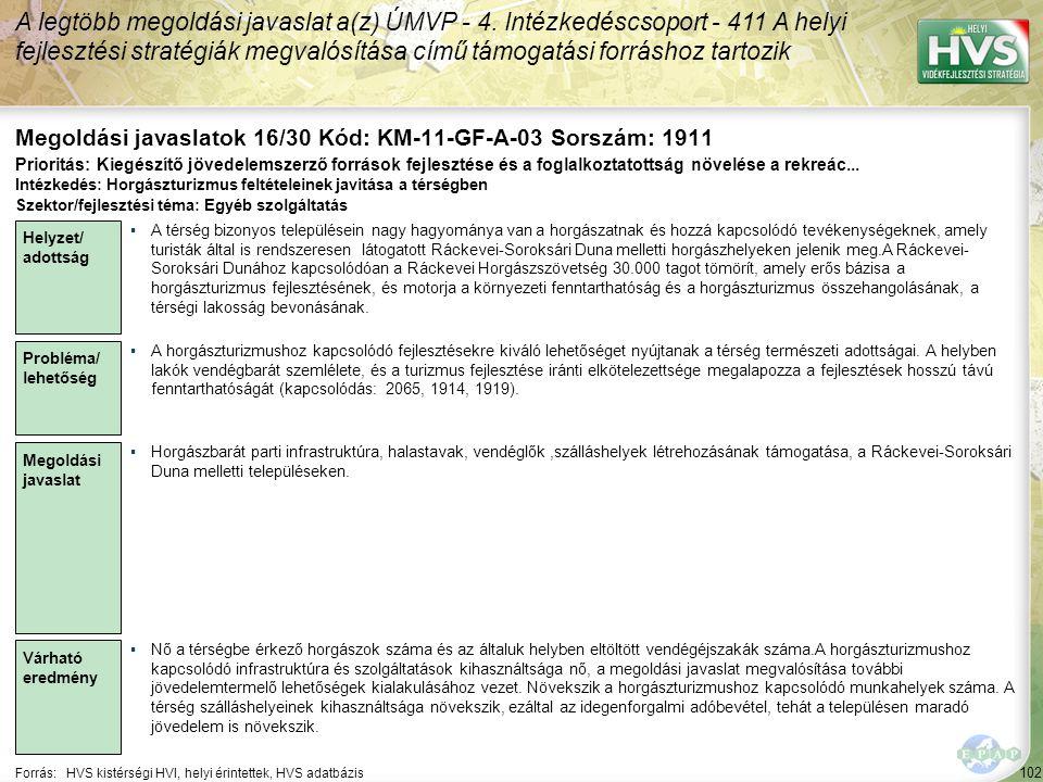102 Forrás:HVS kistérségi HVI, helyi érintettek, HVS adatbázis Megoldási javaslatok 16/30 Kód: KM-11-GF-A-03 Sorszám: 1911 A legtöbb megoldási javaslat a(z) ÚMVP - 4.
