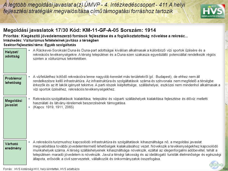 104 Forrás:HVS kistérségi HVI, helyi érintettek, HVS adatbázis Megoldási javaslatok 17/30 Kód: KM-11-GF-A-05 Sorszám: 1914 A legtöbb megoldási javaslat a(z) ÚMVP - 4.