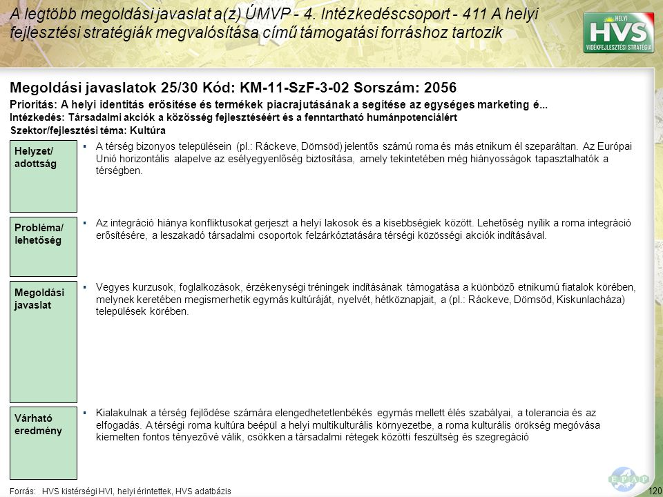 120 Forrás:HVS kistérségi HVI, helyi érintettek, HVS adatbázis Megoldási javaslatok 25/30 Kód: KM-11-SzF-3-02 Sorszám: 2056 A legtöbb megoldási javaslat a(z) ÚMVP - 4.