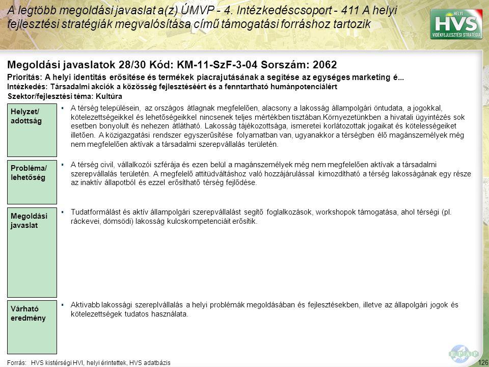 126 Forrás:HVS kistérségi HVI, helyi érintettek, HVS adatbázis Megoldási javaslatok 28/30 Kód: KM-11-SzF-3-04 Sorszám: 2062 A legtöbb megoldási javaslat a(z) ÚMVP - 4.