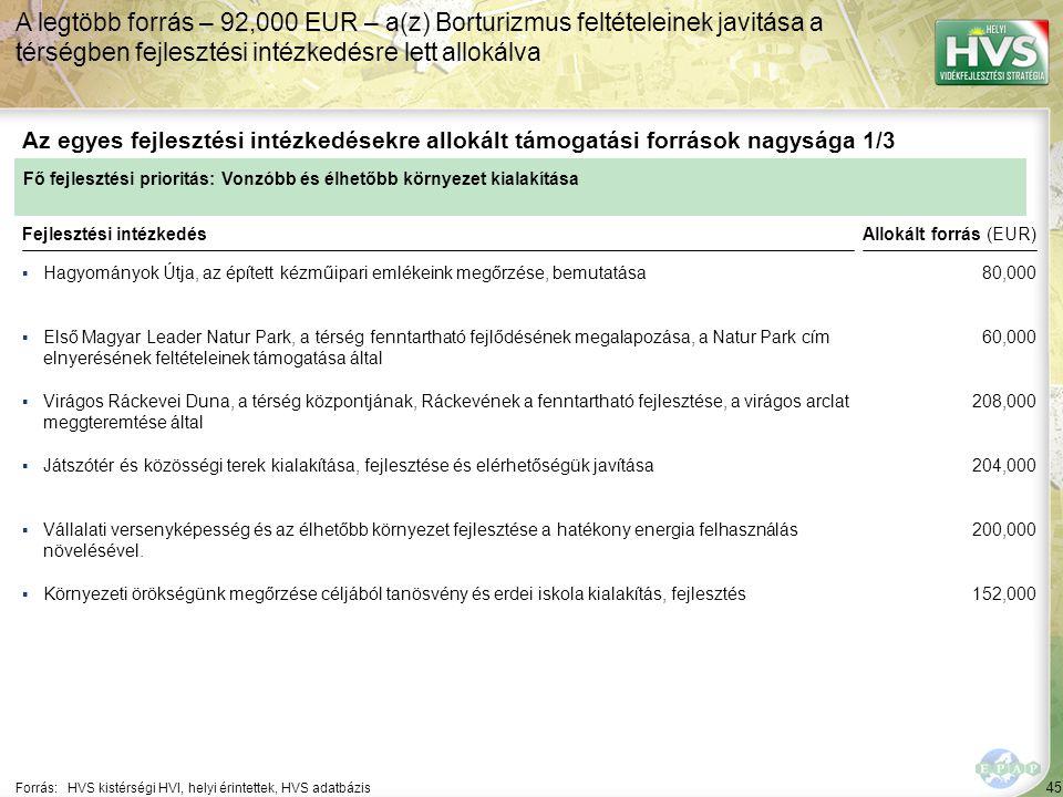 45 ▪Hagyományok Útja, az épített kézműipari emlékeink megőrzése, bemutatása Forrás:HVS kistérségi HVI, helyi érintettek, HVS adatbázis Az egyes fejlesztési intézkedésekre allokált támogatási források nagysága 1/3 A legtöbb forrás – 92,000 EUR – a(z) Borturizmus feltételeinek javitása a térségben fejlesztési intézkedésre lett allokálva Fejlesztési intézkedés ▪Első Magyar Leader Natur Park, a térség fenntartható fejlődésének megalapozása, a Natur Park cím elnyerésének feltételeinek támogatása által ▪Virágos Ráckevei Duna, a térség központjának, Ráckevének a fenntartható fejlesztése, a virágos arclat meggteremtése által ▪Vállalati versenyképesség és az élhetőbb környezet fejlesztése a hatékony energia felhasználás növelésével.