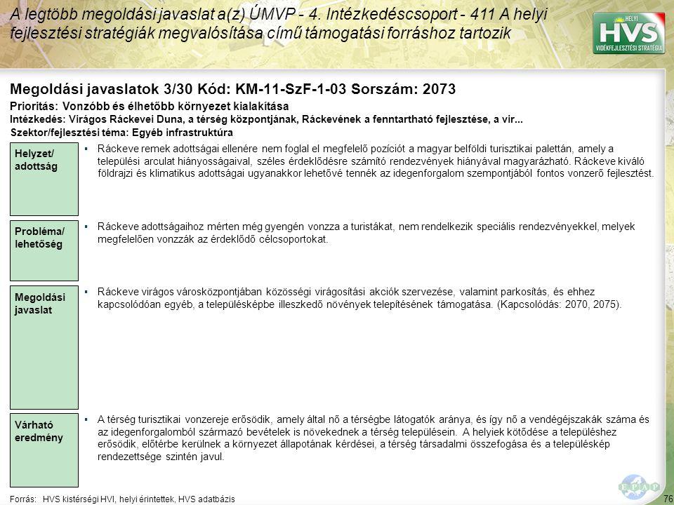 76 Forrás:HVS kistérségi HVI, helyi érintettek, HVS adatbázis Megoldási javaslatok 3/30 Kód: KM-11-SzF-1-03 Sorszám: 2073 A legtöbb megoldási javaslat a(z) ÚMVP - 4.