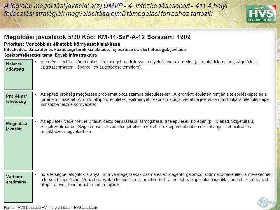 80 Forrás:HVS kistérségi HVI, helyi érintettek, HVS adatbázis Megoldási javaslatok 5/30 Kód: KM-11-SzF-A-12 Sorszám: 1909 A legtöbb megoldási javaslat a(z) ÚMVP - 4.