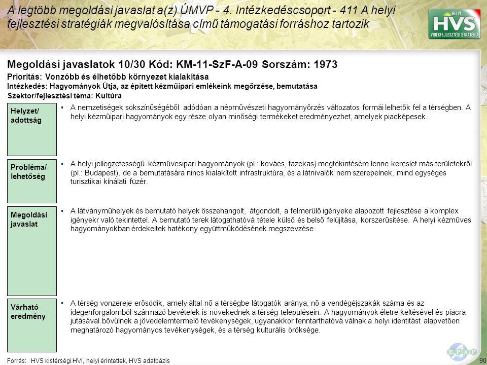 90 Forrás:HVS kistérségi HVI, helyi érintettek, HVS adatbázis Megoldási javaslatok 10/30 Kód: KM-11-SzF-A-09 Sorszám: 1973 A legtöbb megoldási javaslat a(z) ÚMVP - 4.