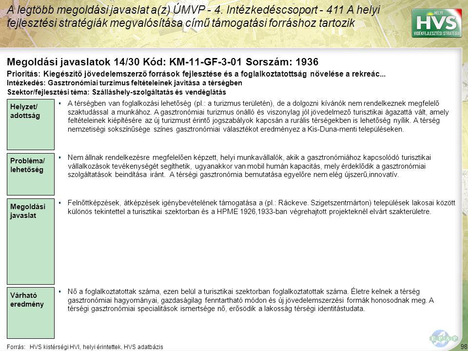 98 Forrás:HVS kistérségi HVI, helyi érintettek, HVS adatbázis Megoldási javaslatok 14/30 Kód: KM-11-GF-3-01 Sorszám: 1936 A legtöbb megoldási javaslat a(z) ÚMVP - 4.