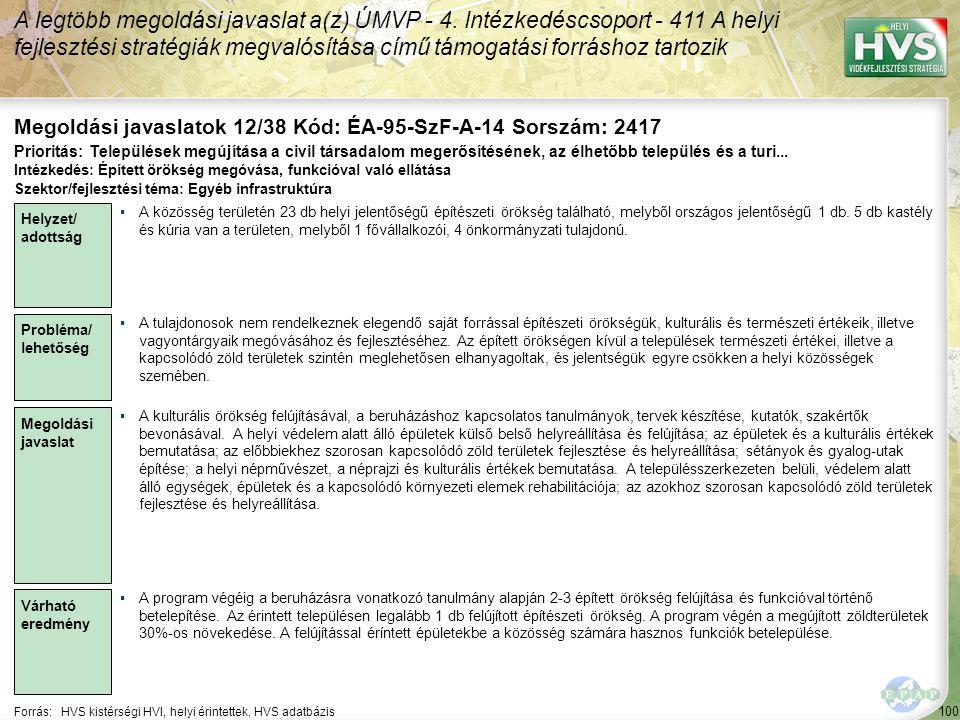 100 Forrás:HVS kistérségi HVI, helyi érintettek, HVS adatbázis Megoldási javaslatok 12/38 Kód: ÉA-95-SzF-A-14 Sorszám: 2417 A legtöbb megoldási javasl