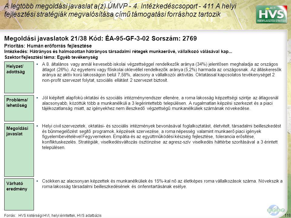 118 Forrás:HVS kistérségi HVI, helyi érintettek, HVS adatbázis Megoldási javaslatok 21/38 Kód: ÉA-95-GF-3-02 Sorszám: 2769 A legtöbb megoldási javaslat a(z) ÚMVP - 4.
