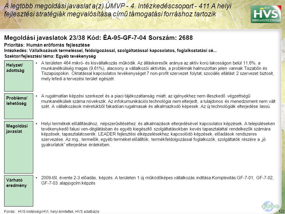 122 Forrás:HVS kistérségi HVI, helyi érintettek, HVS adatbázis Megoldási javaslatok 23/38 Kód: ÉA-95-GF-7-04 Sorszám: 2688 A legtöbb megoldási javaslat a(z) ÚMVP - 4.