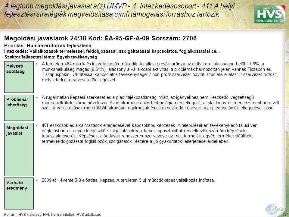 124 Forrás:HVS kistérségi HVI, helyi érintettek, HVS adatbázis Megoldási javaslatok 24/38 Kód: ÉA-95-GF-A-09 Sorszám: 2706 A legtöbb megoldási javaslat a(z) ÚMVP - 4.