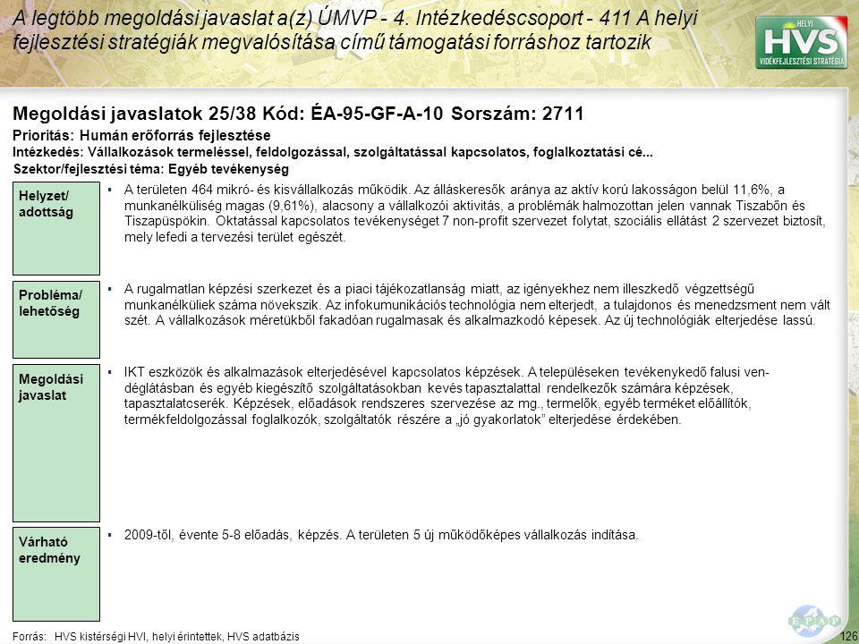 126 Forrás:HVS kistérségi HVI, helyi érintettek, HVS adatbázis Megoldási javaslatok 25/38 Kód: ÉA-95-GF-A-10 Sorszám: 2711 A legtöbb megoldási javaslat a(z) ÚMVP - 4.