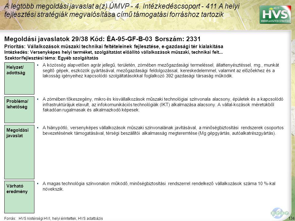 134 Forrás:HVS kistérségi HVI, helyi érintettek, HVS adatbázis Megoldási javaslatok 29/38 Kód: ÉA-95-GF-B-03 Sorszám: 2331 A legtöbb megoldási javaslat a(z) ÚMVP - 4.