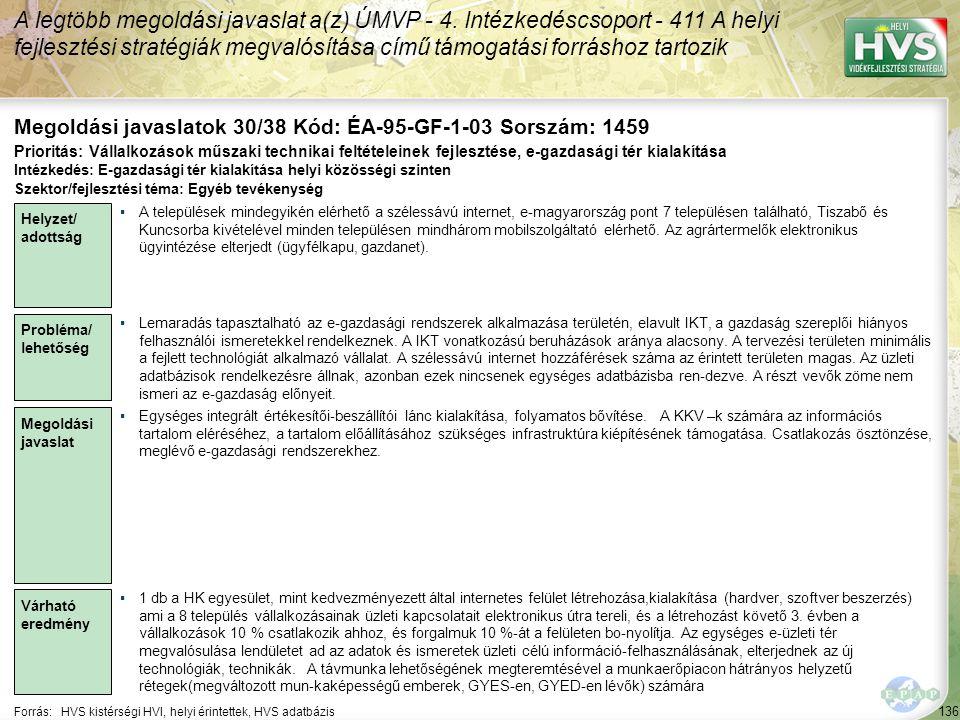 136 Forrás:HVS kistérségi HVI, helyi érintettek, HVS adatbázis Megoldási javaslatok 30/38 Kód: ÉA-95-GF-1-03 Sorszám: 1459 A legtöbb megoldási javaslat a(z) ÚMVP - 4.