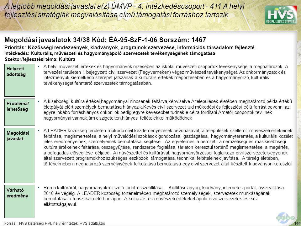 144 Forrás:HVS kistérségi HVI, helyi érintettek, HVS adatbázis Megoldási javaslatok 34/38 Kód: ÉA-95-SzF-1-06 Sorszám: 1467 A legtöbb megoldási javasl