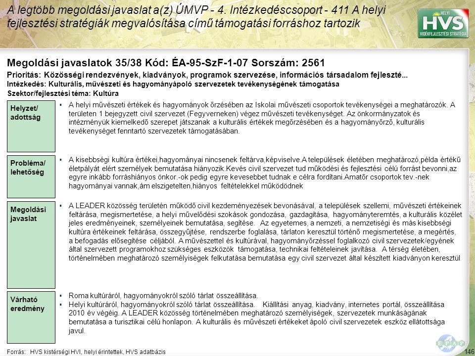 146 Forrás:HVS kistérségi HVI, helyi érintettek, HVS adatbázis Megoldási javaslatok 35/38 Kód: ÉA-95-SzF-1-07 Sorszám: 2561 A legtöbb megoldási javaslat a(z) ÚMVP - 4.