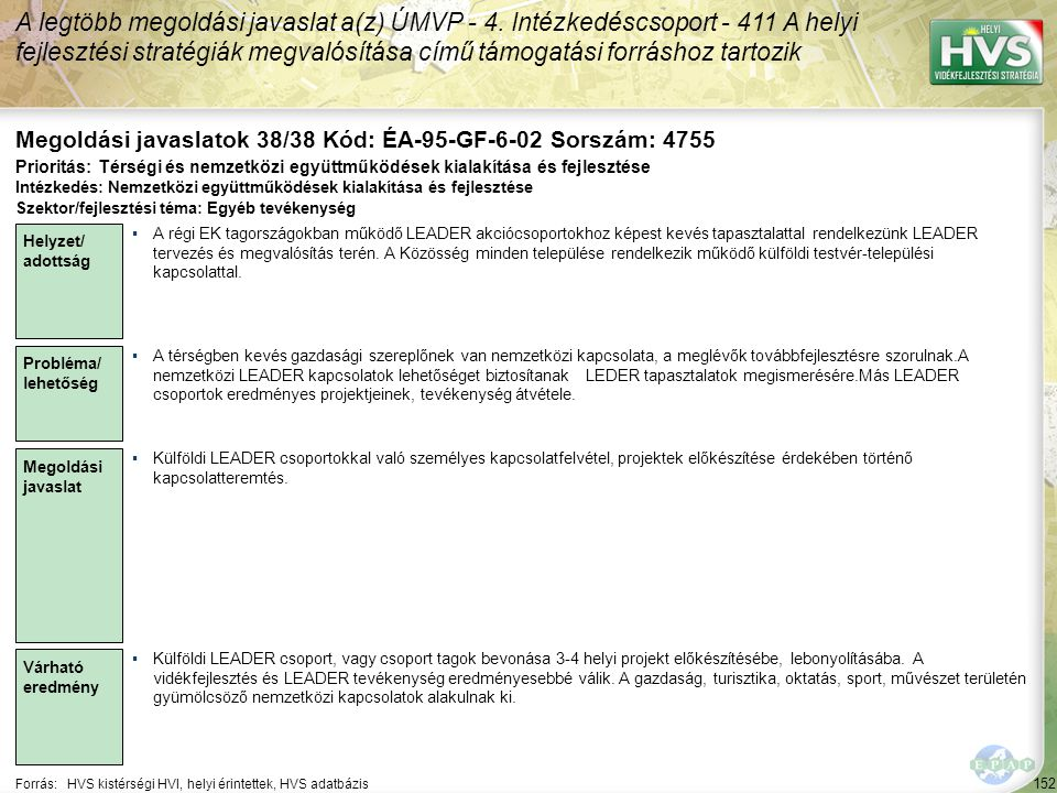 152 Forrás:HVS kistérségi HVI, helyi érintettek, HVS adatbázis Megoldási javaslatok 38/38 Kód: ÉA-95-GF-6-02 Sorszám: 4755 A legtöbb megoldási javaslat a(z) ÚMVP - 4.