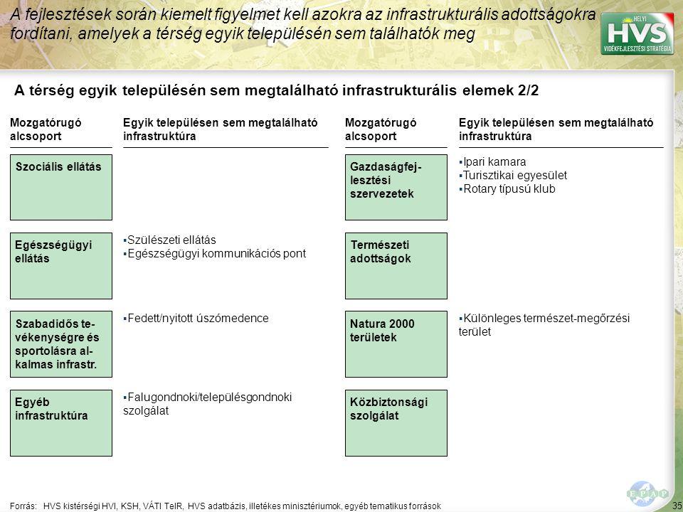 35 A térség egyik településén sem megtalálható infrastrukturális elemek 2/2 A fejlesztések során kiemelt figyelmet kell azokra az infrastrukturális ad