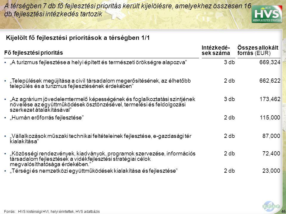 46 Kijelölt fő fejlesztési prioritások a térségben 1/1 A térségben 7 db fő fejlesztési prioritás került kijelölésre, amelyekhez összesen 16 db fejlesz
