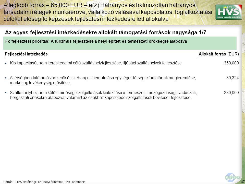 47 ▪Kis kapacitású, nem kereskedelmi célú szálláshelyfejlesztése, ifjúsági szálláshelyek fejlesztése Forrás:HVS kistérségi HVI, helyi érintettek, HVS adatbázis Az egyes fejlesztési intézkedésekre allokált támogatási források nagysága 1/7 A legtöbb forrás – 65,000 EUR – a(z) Hátrányos és halmozottan hátrányos társadalmi rétegek munkaerővé, vállalkozó válásával kapcsolatos, foglalkoztatási célokat elősegítő képzések fejlesztési intézkedésre lett allokálva Fejlesztési intézkedés ▪A térségben található vonzerők összehangolt bemutatása egységes térségi kínálatának megteremtése, marketing tevékenység erősítése.