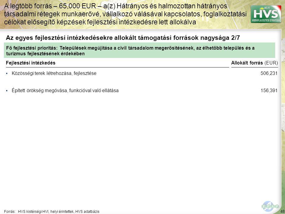 48 ▪Közösségi terek létrehozása, fejlesztése Forrás:HVS kistérségi HVI, helyi érintettek, HVS adatbázis Az egyes fejlesztési intézkedésekre allokált támogatási források nagysága 2/7 A legtöbb forrás – 65,000 EUR – a(z) Hátrányos és halmozottan hátrányos társadalmi rétegek munkaerővé, vállalkozó válásával kapcsolatos, foglalkoztatási célokat elősegítő képzések fejlesztési intézkedésre lett allokálva Fejlesztési intézkedés ▪Épített örökség megóvása, funkcióval való ellátása Fő fejlesztési prioritás: Települések megújítása a civil társadalom megerősítésének, az élhetőbb település és a turizmus fejlesztésének érdekében Allokált forrás (EUR) 506,231 156,391