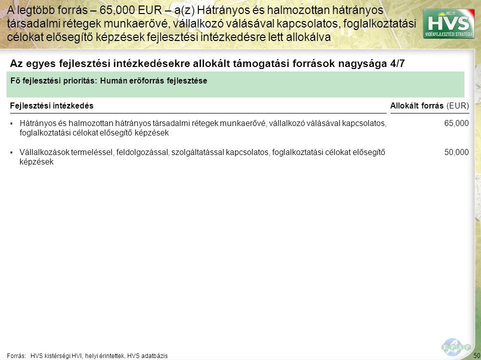 50 ▪Hátrányos és halmozottan hátrányos társadalmi rétegek munkaerővé, vállalkozó válásával kapcsolatos, foglalkoztatási célokat elősegítő képzések Forrás:HVS kistérségi HVI, helyi érintettek, HVS adatbázis Az egyes fejlesztési intézkedésekre allokált támogatási források nagysága 4/7 A legtöbb forrás – 65,000 EUR – a(z) Hátrányos és halmozottan hátrányos társadalmi rétegek munkaerővé, vállalkozó válásával kapcsolatos, foglalkoztatási célokat elősegítő képzések fejlesztési intézkedésre lett allokálva Fejlesztési intézkedés ▪Vállalkozások termeléssel, feldolgozással, szolgáltatással kapcsolatos, foglalkoztatási célokat elősegítő képzések Fő fejlesztési prioritás: Humán erőforrás fejlesztése Allokált forrás (EUR) 65,000 50,000