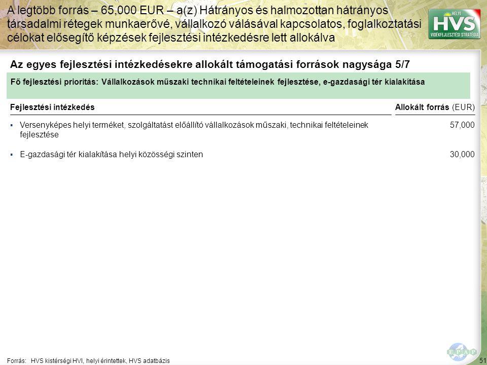 51 ▪Versenyképes helyi terméket, szolgáltatást előállító vállalkozások műszaki, technikai feltételeinek fejlesztése Forrás:HVS kistérségi HVI, helyi érintettek, HVS adatbázis Az egyes fejlesztési intézkedésekre allokált támogatási források nagysága 5/7 A legtöbb forrás – 65,000 EUR – a(z) Hátrányos és halmozottan hátrányos társadalmi rétegek munkaerővé, vállalkozó válásával kapcsolatos, foglalkoztatási célokat elősegítő képzések fejlesztési intézkedésre lett allokálva Fejlesztési intézkedés ▪E-gazdasági tér kialakítása helyi közösségi szinten Fő fejlesztési prioritás: Vállalkozások műszaki technikai feltételeinek fejlesztése, e-gazdasági tér kialakítása Allokált forrás (EUR) 57,000 30,000
