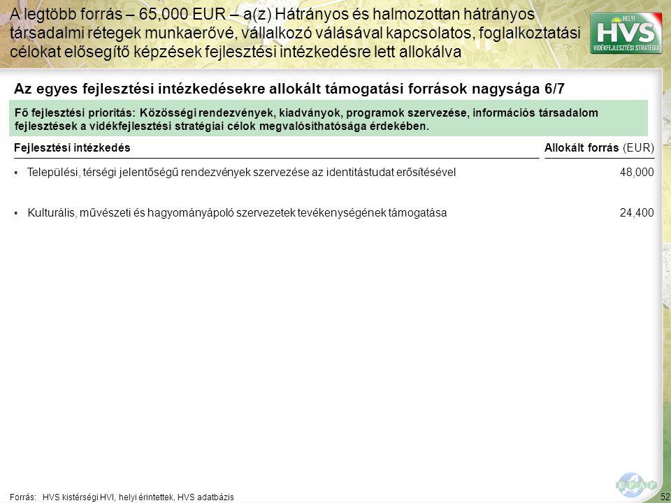 52 ▪Települési, térségi jelentőségű rendezvények szervezése az identitástudat erősítésével Forrás:HVS kistérségi HVI, helyi érintettek, HVS adatbázis Az egyes fejlesztési intézkedésekre allokált támogatási források nagysága 6/7 A legtöbb forrás – 65,000 EUR – a(z) Hátrányos és halmozottan hátrányos társadalmi rétegek munkaerővé, vállalkozó válásával kapcsolatos, foglalkoztatási célokat elősegítő képzések fejlesztési intézkedésre lett allokálva Fejlesztési intézkedés ▪Kulturális, művészeti és hagyományápoló szervezetek tevékenységének támogatása Fő fejlesztési prioritás: Közösségi rendezvények, kiadványok, programok szervezése, információs társadalom fejlesztések a vidékfejlesztési stratégiai célok megvalósíthatósága érdekében.