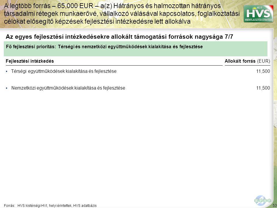 53 ▪Térségi együttműködések kialakítása és fejlesztése Forrás:HVS kistérségi HVI, helyi érintettek, HVS adatbázis Az egyes fejlesztési intézkedésekre allokált támogatási források nagysága 7/7 A legtöbb forrás – 65,000 EUR – a(z) Hátrányos és halmozottan hátrányos társadalmi rétegek munkaerővé, vállalkozó válásával kapcsolatos, foglalkoztatási célokat elősegítő képzések fejlesztési intézkedésre lett allokálva Fejlesztési intézkedés ▪Nemzetközi együttműködések kialakítása és fejlesztése Fő fejlesztési prioritás: Térségi és nemzetközi együttműködések kialakítása és fejlesztése Allokált forrás (EUR) 11,500