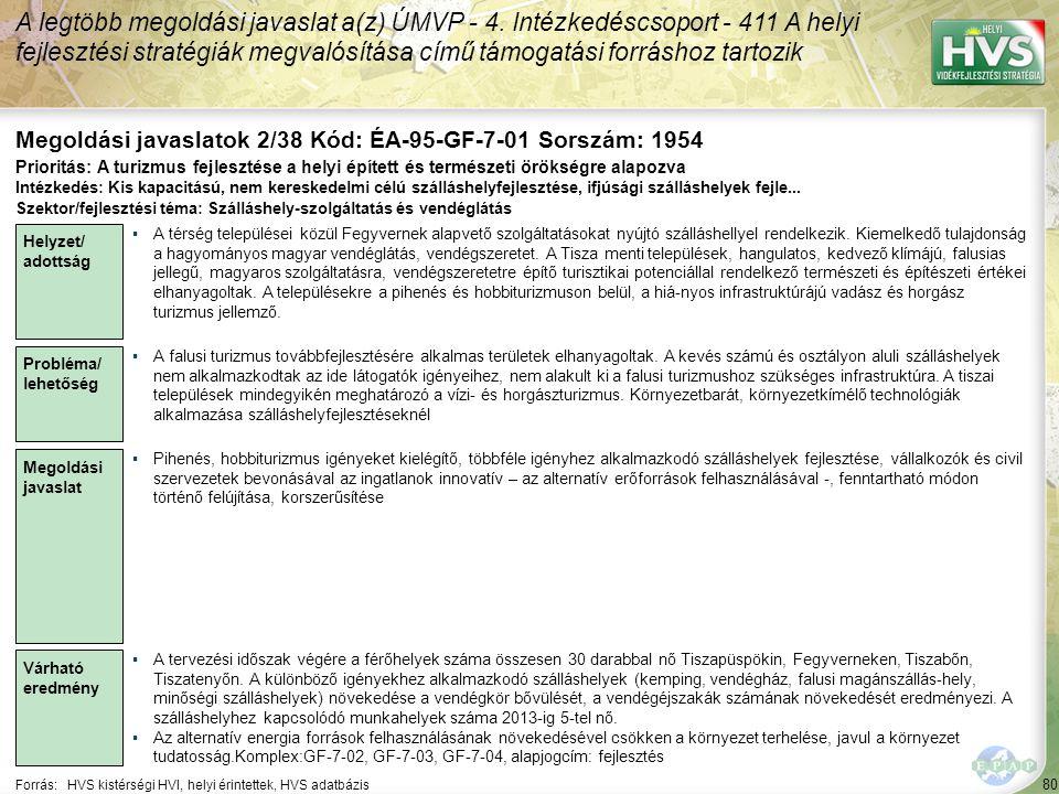 80 Forrás:HVS kistérségi HVI, helyi érintettek, HVS adatbázis Megoldási javaslatok 2/38 Kód: ÉA-95-GF-7-01 Sorszám: 1954 A legtöbb megoldási javaslat a(z) ÚMVP - 4.