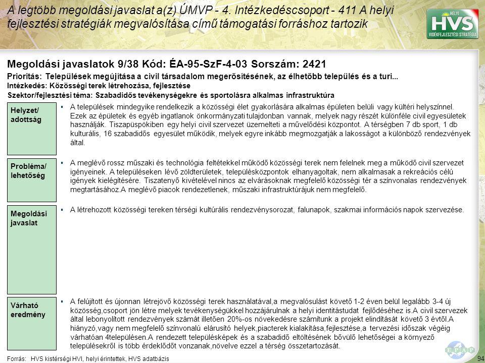 94 Forrás:HVS kistérségi HVI, helyi érintettek, HVS adatbázis Megoldási javaslatok 9/38 Kód: ÉA-95-SzF-4-03 Sorszám: 2421 A legtöbb megoldási javaslat a(z) ÚMVP - 4.