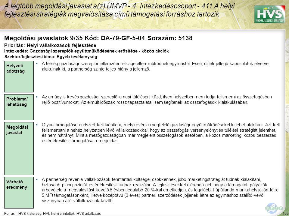 106 Forrás:HVS kistérségi HVI, helyi érintettek, HVS adatbázis Megoldási javaslatok 9/35 Kód: DA-79-GF-5-04 Sorszám: 5138 A legtöbb megoldási javaslat a(z) ÚMVP - 4.