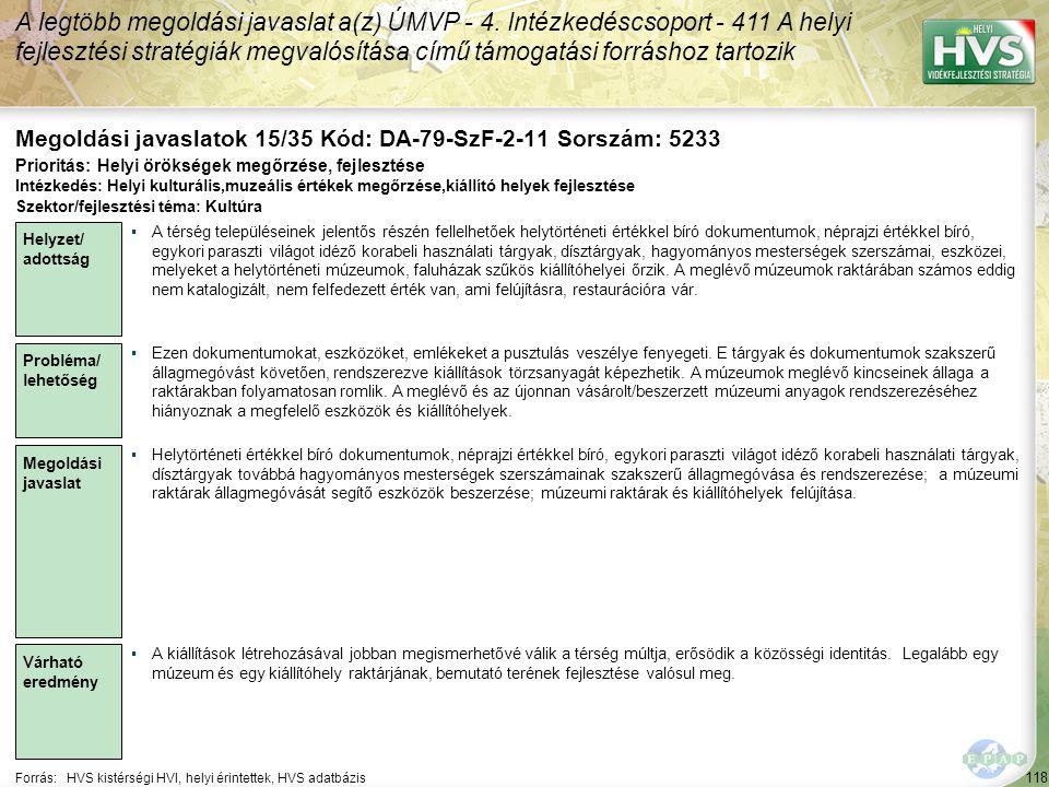 118 Forrás:HVS kistérségi HVI, helyi érintettek, HVS adatbázis Megoldási javaslatok 15/35 Kód: DA-79-SzF-2-11 Sorszám: 5233 A legtöbb megoldási javaslat a(z) ÚMVP - 4.