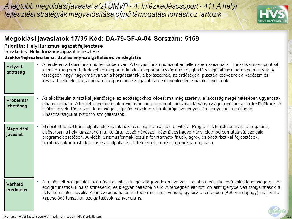 122 Forrás:HVS kistérségi HVI, helyi érintettek, HVS adatbázis Megoldási javaslatok 17/35 Kód: DA-79-GF-A-04 Sorszám: 5169 A legtöbb megoldási javaslat a(z) ÚMVP - 4.