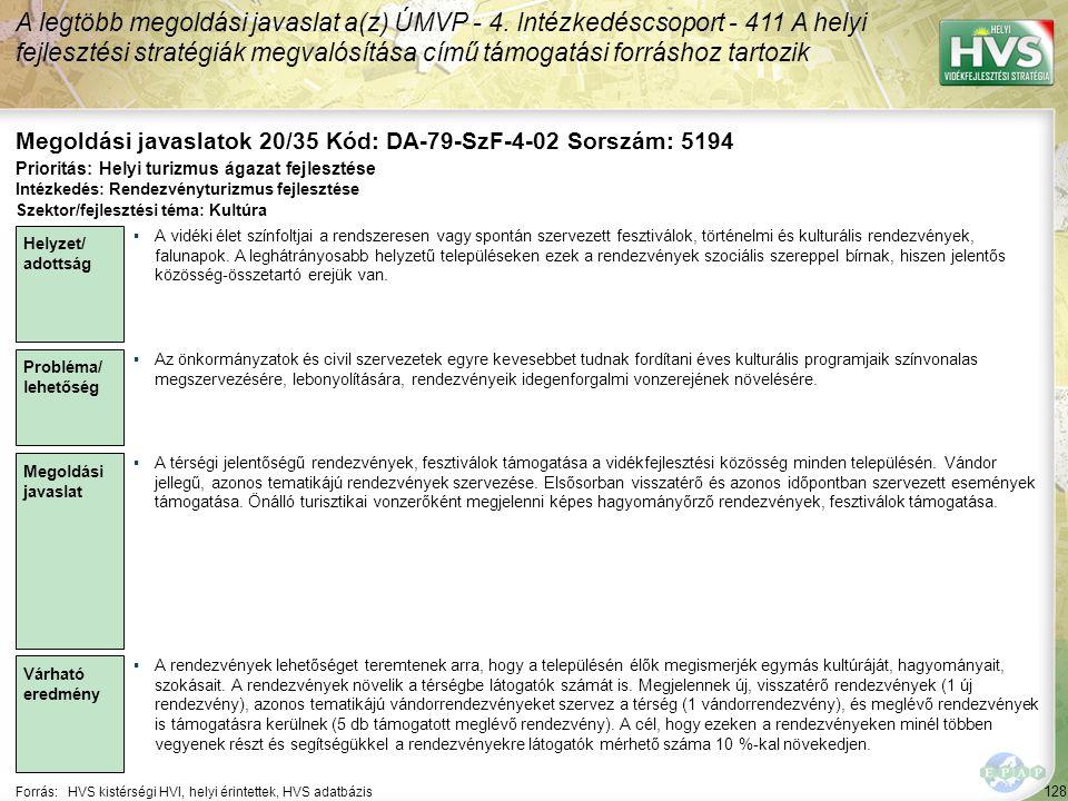 128 Forrás:HVS kistérségi HVI, helyi érintettek, HVS adatbázis Megoldási javaslatok 20/35 Kód: DA-79-SzF-4-02 Sorszám: 5194 A legtöbb megoldási javaslat a(z) ÚMVP - 4.