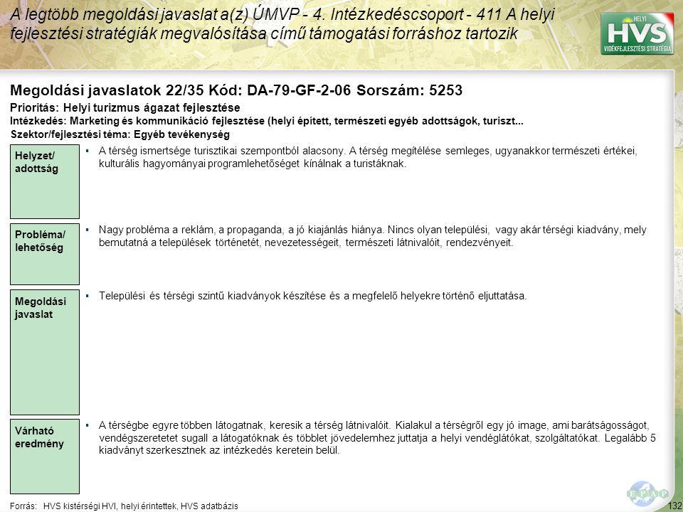 132 Forrás:HVS kistérségi HVI, helyi érintettek, HVS adatbázis Megoldási javaslatok 22/35 Kód: DA-79-GF-2-06 Sorszám: 5253 A legtöbb megoldási javaslat a(z) ÚMVP - 4.