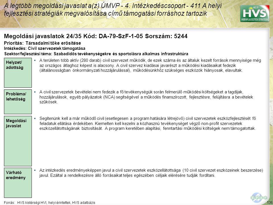 136 Forrás:HVS kistérségi HVI, helyi érintettek, HVS adatbázis Megoldási javaslatok 24/35 Kód: DA-79-SzF-1-05 Sorszám: 5244 A legtöbb megoldási javaslat a(z) ÚMVP - 4.