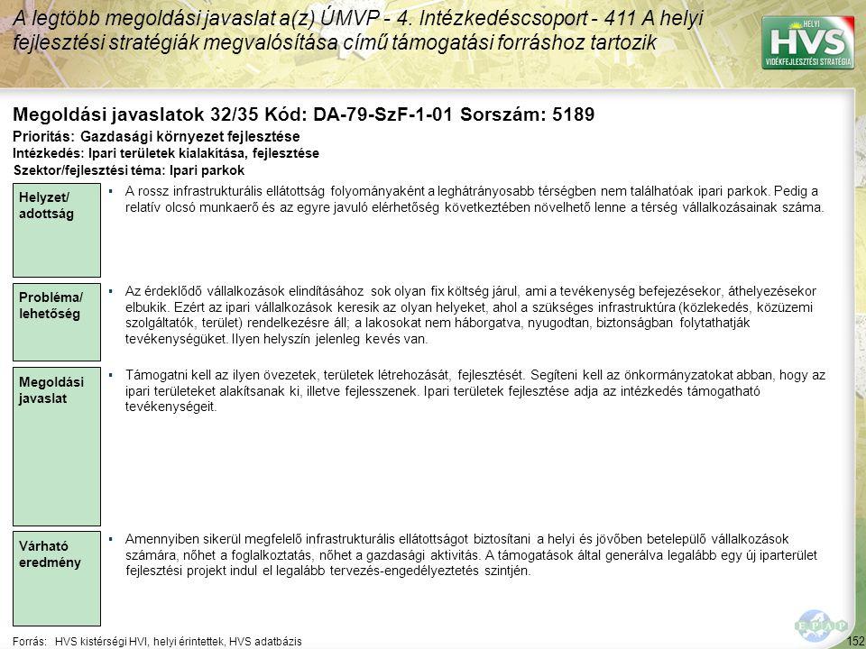 152 Forrás:HVS kistérségi HVI, helyi érintettek, HVS adatbázis Megoldási javaslatok 32/35 Kód: DA-79-SzF-1-01 Sorszám: 5189 A legtöbb megoldási javaslat a(z) ÚMVP - 4.