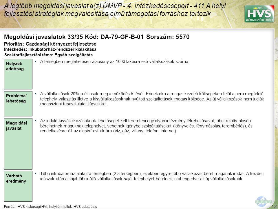 154 Forrás:HVS kistérségi HVI, helyi érintettek, HVS adatbázis Megoldási javaslatok 33/35 Kód: DA-79-GF-B-01 Sorszám: 5570 A legtöbb megoldási javaslat a(z) ÚMVP - 4.