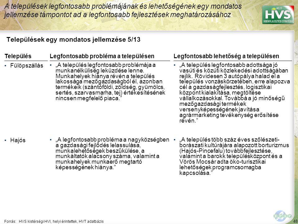 """48 Települések egy mondatos jellemzése 5/13 A települések legfontosabb problémájának és lehetőségének egy mondatos jellemzése támpontot ad a legfontosabb fejlesztések meghatározásához Forrás:HVS kistérségi HVI, helyi érintettek, HVT adatbázis TelepülésLegfontosabb probléma a településen ▪Fülöpszállás ▪""""A település legfontosabb problémája a munkanélküliség leküzdése lenne."""